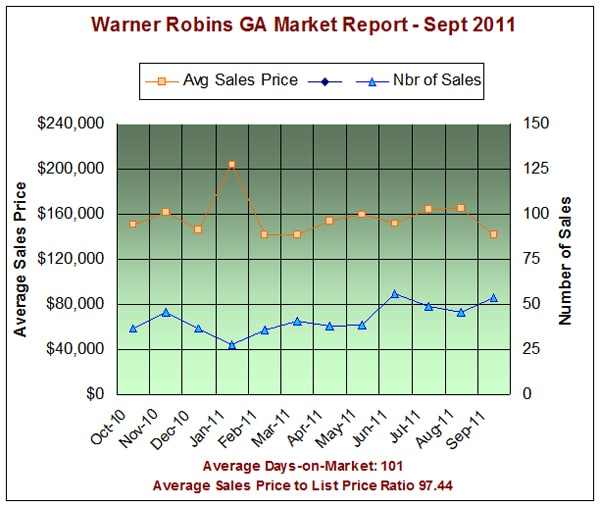 Warner Robins Georgia Real Estate Market Report - Sept 2011