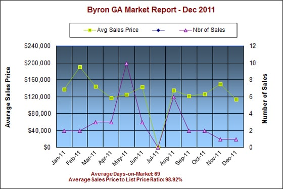 Byron GA Real Estate Market Report - Dec 11