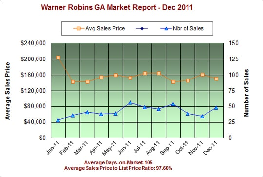 Warner Robins Georgia Market Report - Jan 2012
