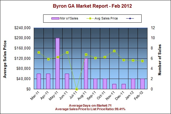 Byron GA 31008 Real Estate Market Report &amp;ndash; Feb 2012