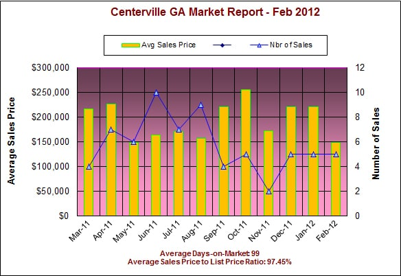 Centerville GA Real Estate Market Report - Feb 2012