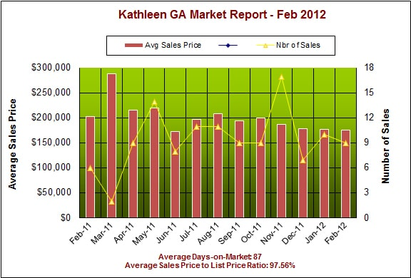 Kathleen GA 31047 Real Estate Market Report – Feb 2012