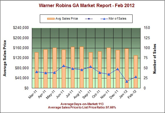Warner Robins GA Real Estate Market Report - Feb 2012