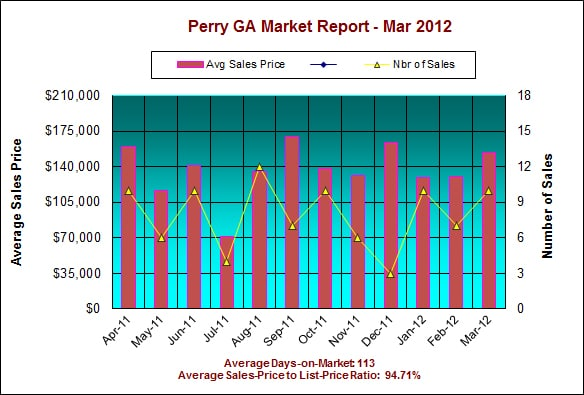 Perry GA Real Estate Market Report – March 2012