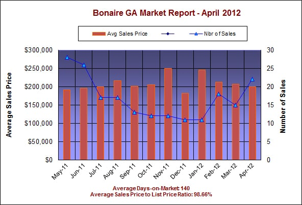 Bonaire GA Real Estate Market Report – April 2012