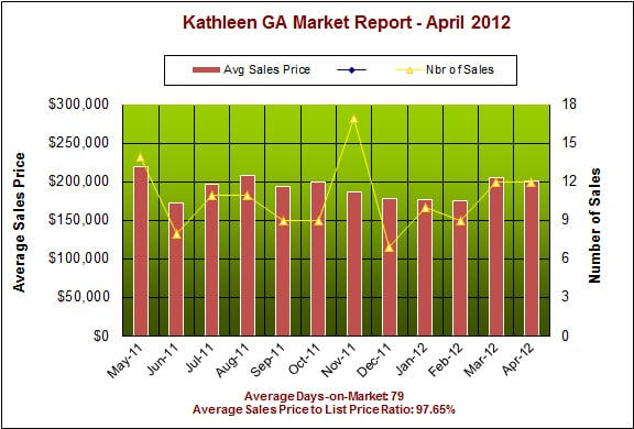 Kathleen GA Real Estate Market Report – April 2012