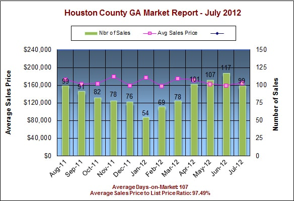 Houston County GA Real Estate Market Report - July 2012