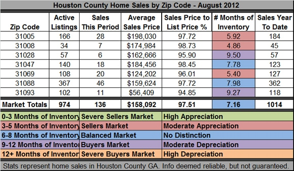 Houston County GA Real Estate Market- August 2012
