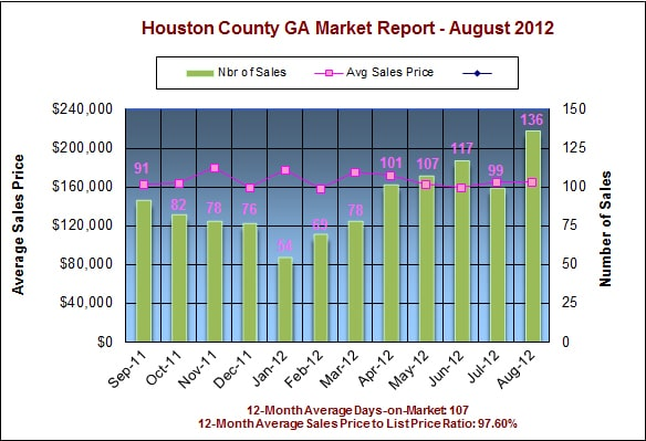 Houston County GA Real Estate Market Report - August 2012