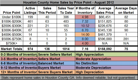 Houston County GA Real Estate Report - August 2012
