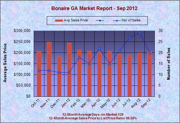 Bonaire GA Real Estate Market Report - September 2012