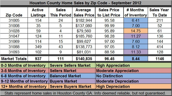 Home Sales in Houston County GA