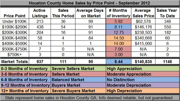 Houston County GA Home Sales