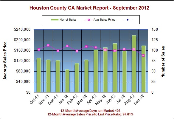 Houston County GA Real Estate Market Report – September 2012