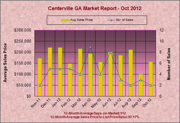Centerville GA Real Estate Market Report - October 2012