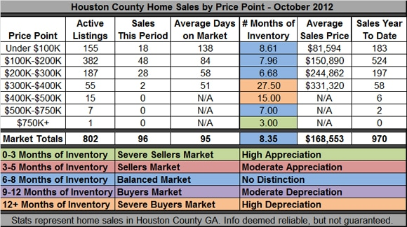 Home Sales in Houston County GA - October 2012
