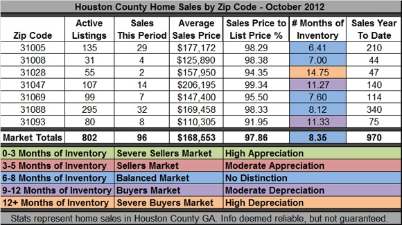 Houston County GA Home Sales - October 2012