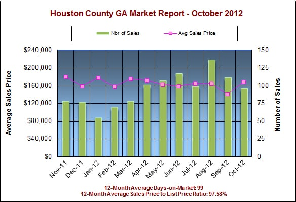 Houston County GA Real Estate Market Report, October 2012