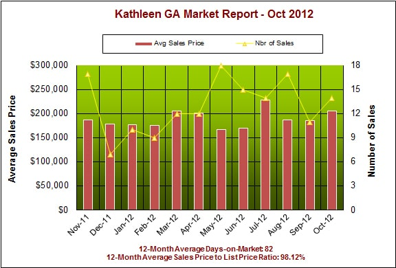 Kathleen GA Real Estate Market Report, October 2012