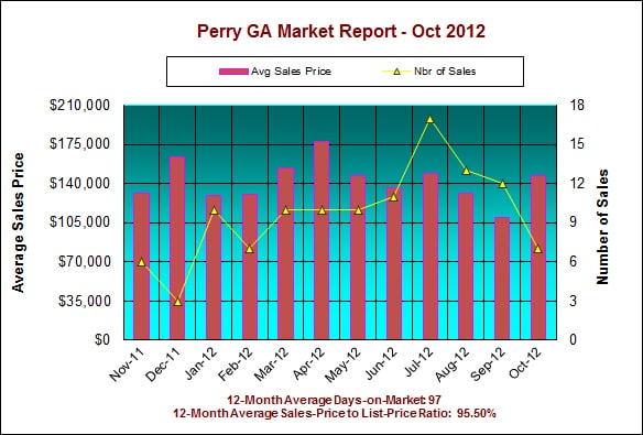 Perry GA Real Estate Market Report - October 2012