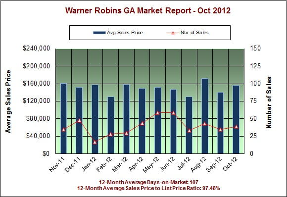 Warner Robins GA Real Estate Market Report – October 2012