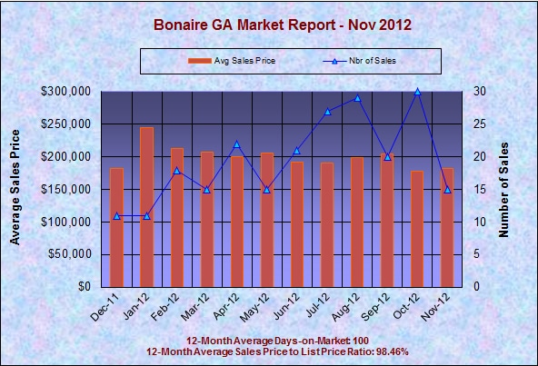 Bonaire GA Real Estate Market Report, November 2012