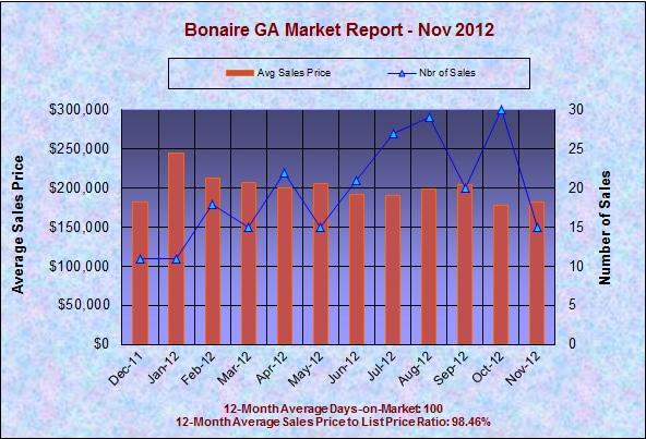 Bonaire GA Real Estate Market Report, November 2012