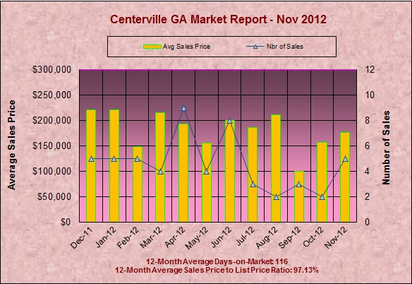 Centerville GA Real Estate Report - November 2012