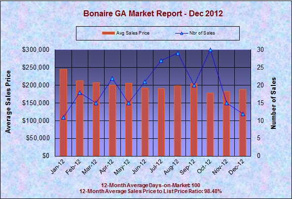 Bonaire GA Real Estate Market Report, December 2012