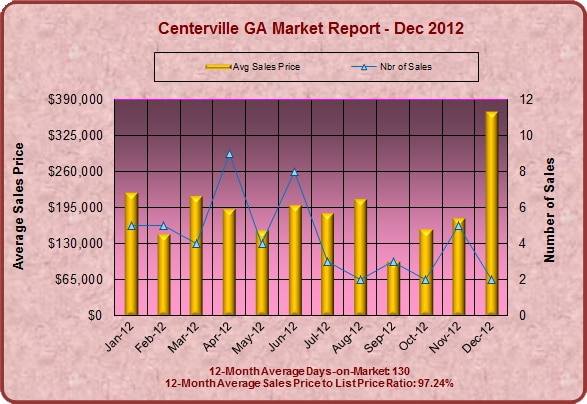 Centerville GA Real Estate Market Report, December 2012