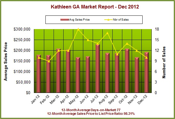 Kathleen GA Real Estate Market Report, December 2012