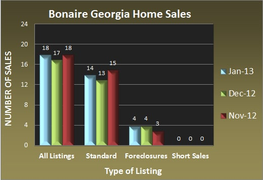 Bonaire Georgia Home Sales - Jan 2013