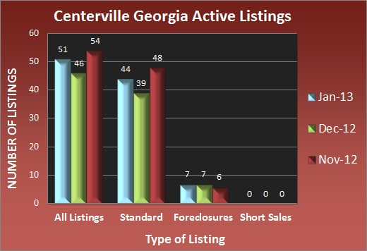 Centerville Georgia Active Listings - Jan 2013