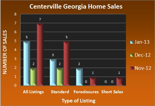 Centerville Georgia Home Sales - Jan 2013