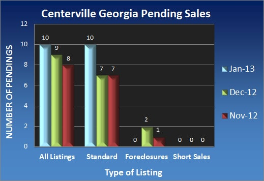 Centerville Georgia Pending Sales - Jan 2013