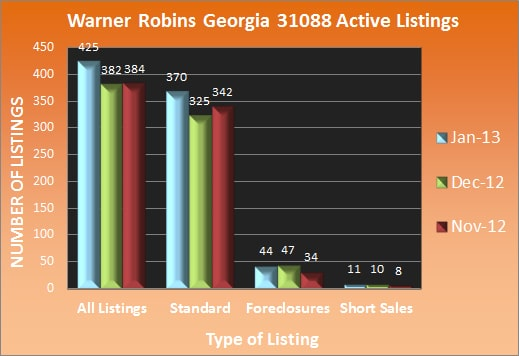 Warner Robins Georgia 31088 Active Listings - January 2013