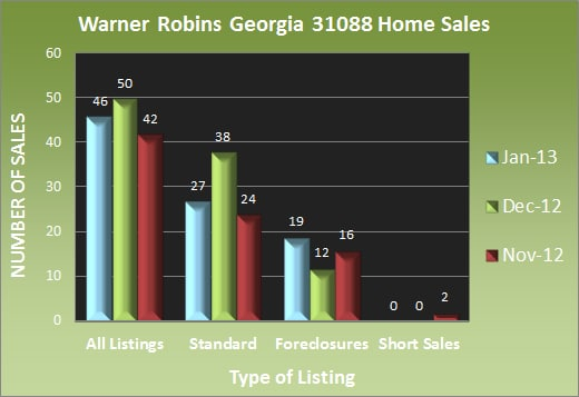 Warner Robins Georgia 31088 Home Sales - January 2013