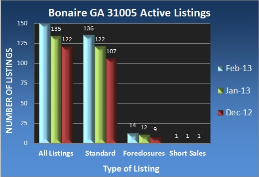 Bonaire GA 31005 Active Listings - Feb 2013