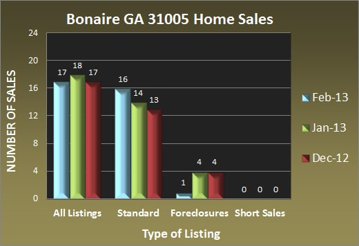 Bonaire GA 31005 Home Sales - Feb 2013