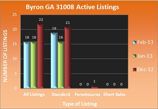 Byron GA Active Listings - Feb 2013