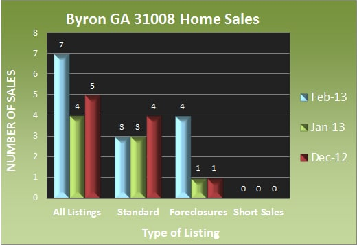 Byron GA Home Sales - Feb 2013