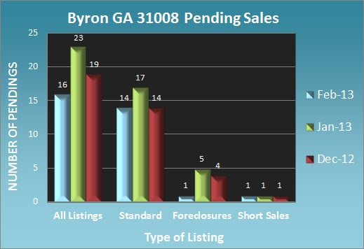 Byron GA Pending Sales - Feb 2013