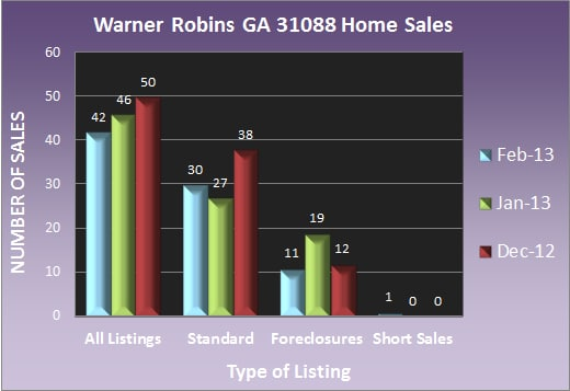 Warner Robins GA 31088 Home Sales - Feb 2013