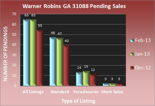 Warner Robins GA 31088 Pending Sales - Feb 2013