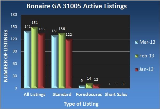 Bonaire GA 31005 Active Listings - Mar 2013
