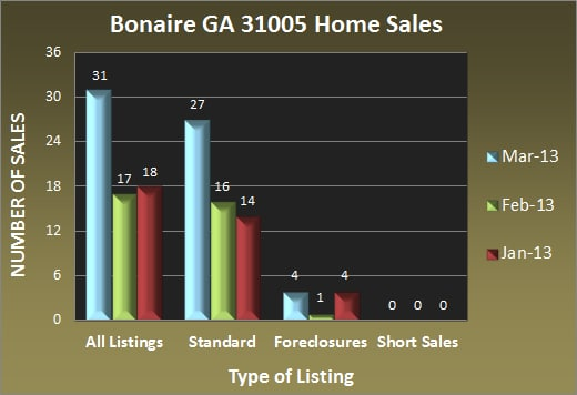 Bonaire GA 31005 Home Sales