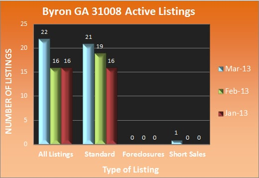 Byron GA 31008 Active Listings - Mar 2013