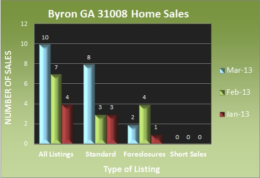 Byron GA 31008 Home Sales