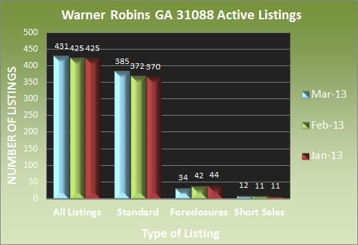 Warner Robins GA 31088 Active Listings - March 2013