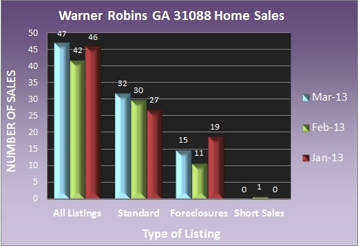 Warner Robins GA 31088 Home Sales - March 2013